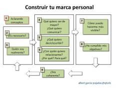 construir-tu-marca-personal-by-albert-garcia-pujadas-@qtorb1